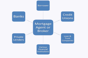 what-does-a-mortgage-broker-do